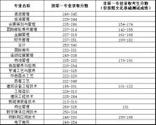 青岛酒店管理职业技术学院2019年单独招生录取分数线