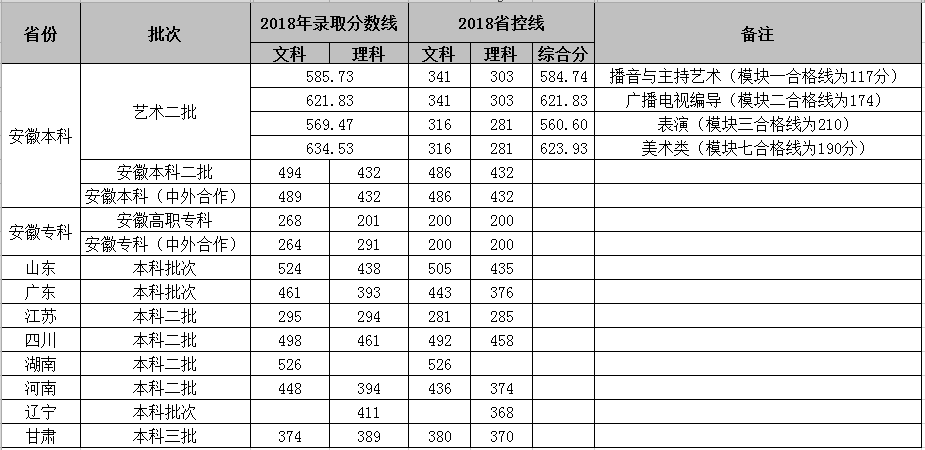 安徽新华学院2018录取分数线2