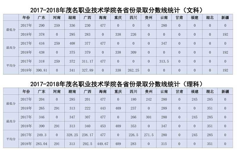 茂名职业技术学院2018录取分数线2