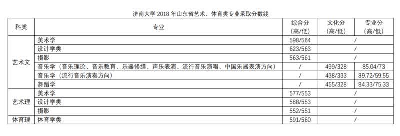 济南大学2018年山东艺术,体育类录取分数线