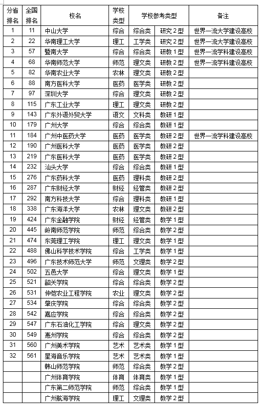 广东大学排名2