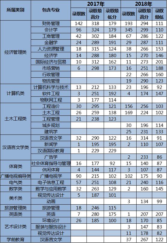 云南大学滇池学院2018年专升本录取分数线