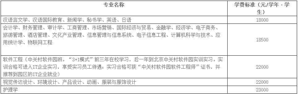 云南大学旅游文化学院学费多少2