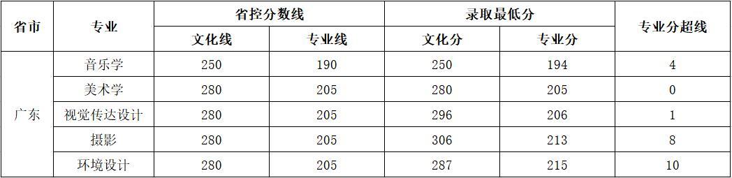 云南师范大学商学院2018年艺术类录取分数线