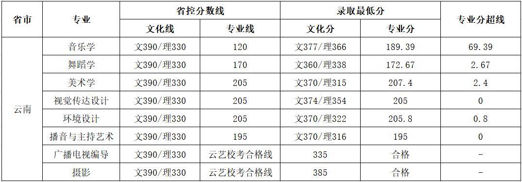 云南师范大学商学院2018年艺术类录取分数线2