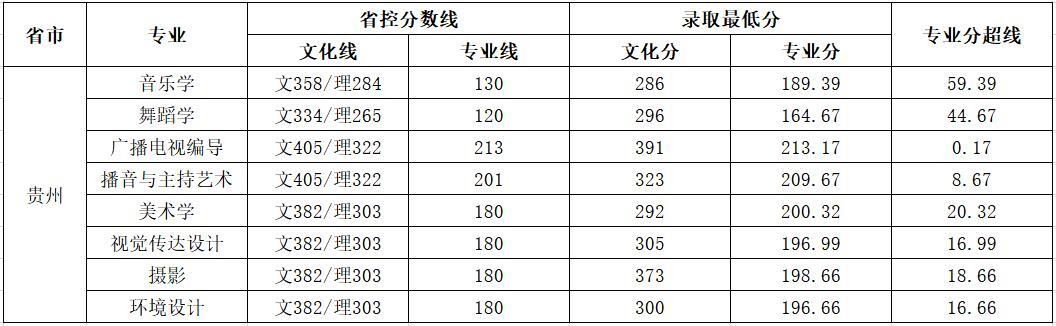 云南师范大学商学院2018年艺术类录取分数线3