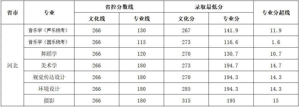 云南师范大学商学院2018年艺术类录取分数线4