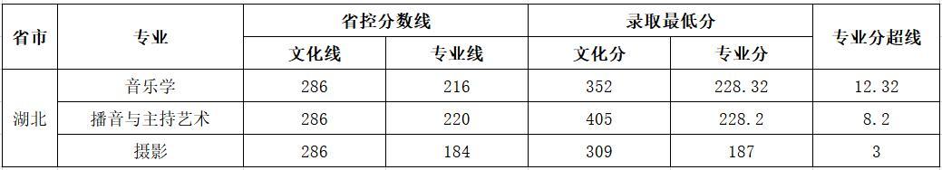 云南师范大学商学院2018年艺术类录取分数线5