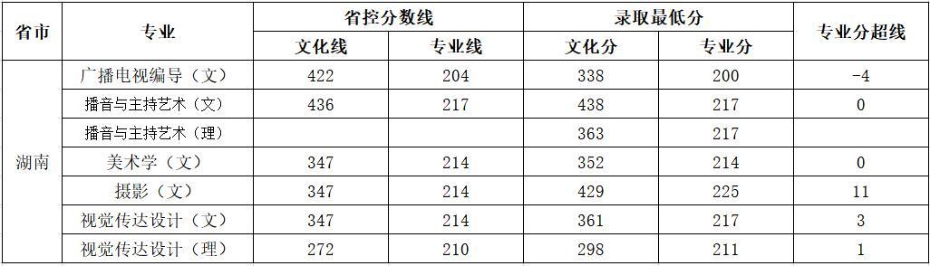 云南师范大学商学院2018年艺术类录取分数线6