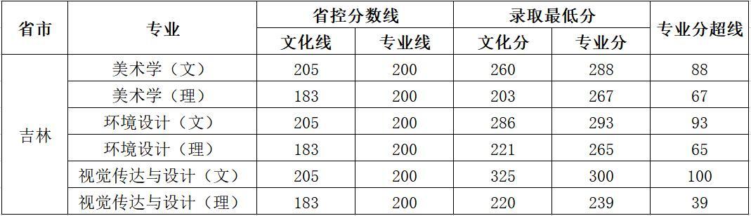 云南师范大学商学院2018年艺术类录取分数线7