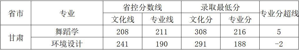 云南师范大学商学院2018年艺术类录取分数线9
