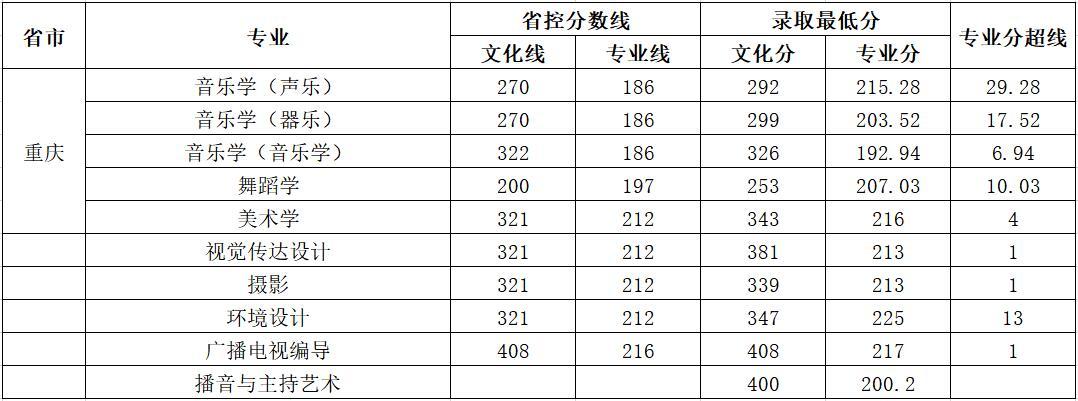 云南师范大学商学院2018年艺术类录取分数线10