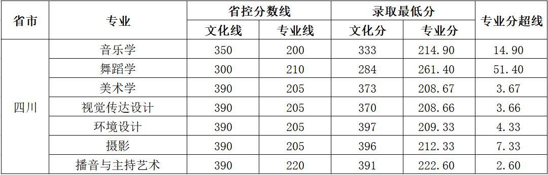 云南师范大学商学院2018年艺术类录取分数线11