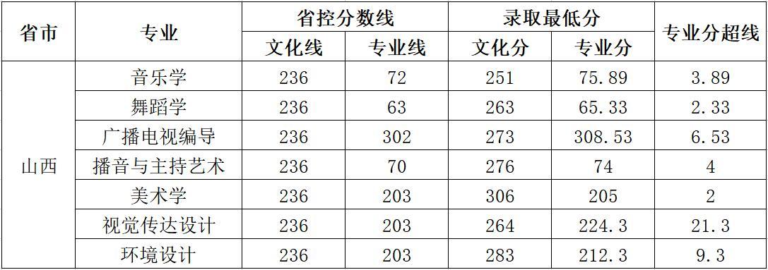 云南师范大学商学院2018年艺术类录取分数线12