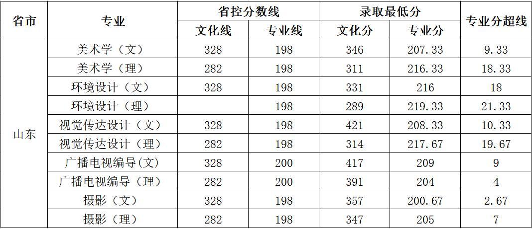 云南师范大学商学院2018年艺术类录取分数线13