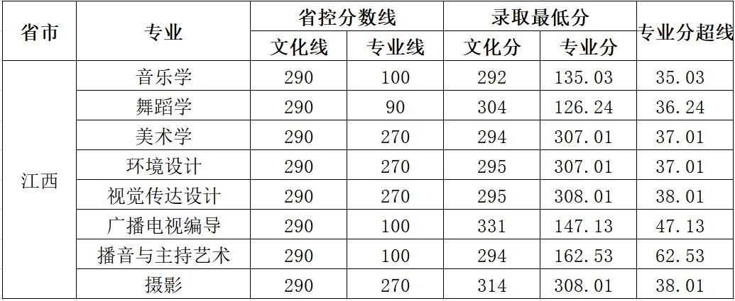 云南师范大学商学院2018年艺术类录取分数线14