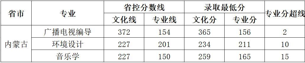 云南师范大学商学院2018年艺术类录取分数线15