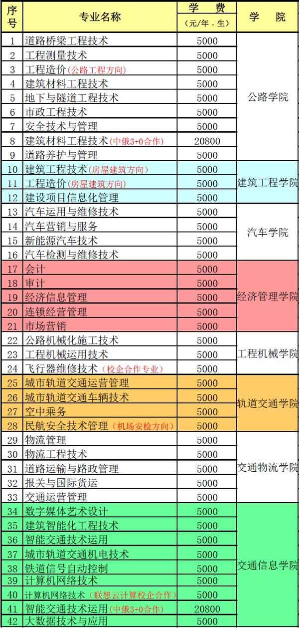 云南交通职业技术学院学费多少2