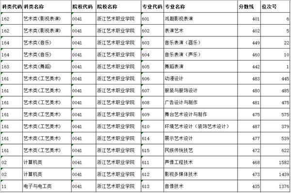 浙江艺术职业学院2018年单独考试招生平行投档分数线