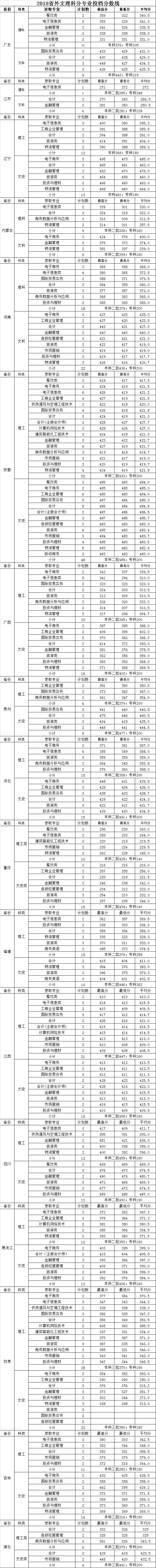 浙江商业职业技术学院2018录取分数线2