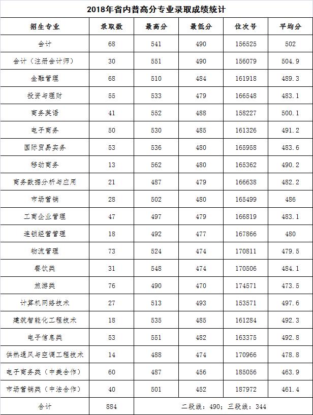 浙江商业职业技术学院2018录取分数线3