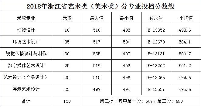 浙江商业职业技术学院2018年浙江普通类,艺术类分专业录取分数线2