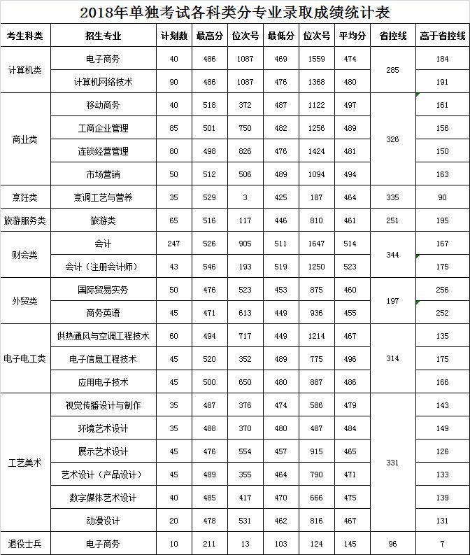 浙江商业职业技术学院2018年单独招生录取分数线