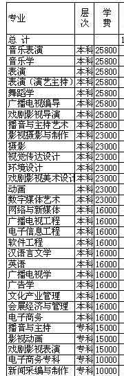 武汉传媒学院学费多少2