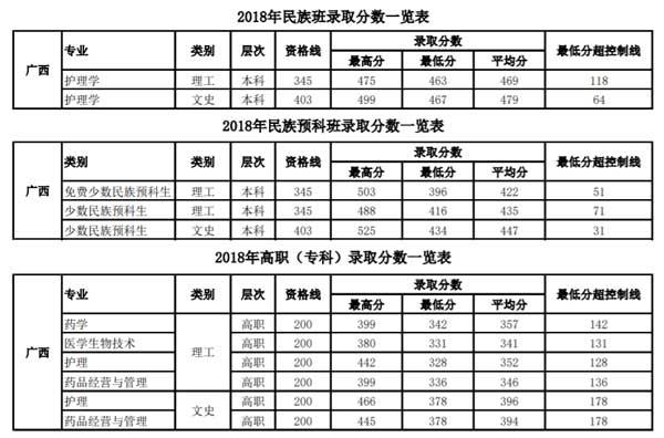 桂林医学院2018年高职专科、民族班、少数民族预科班录取分数线