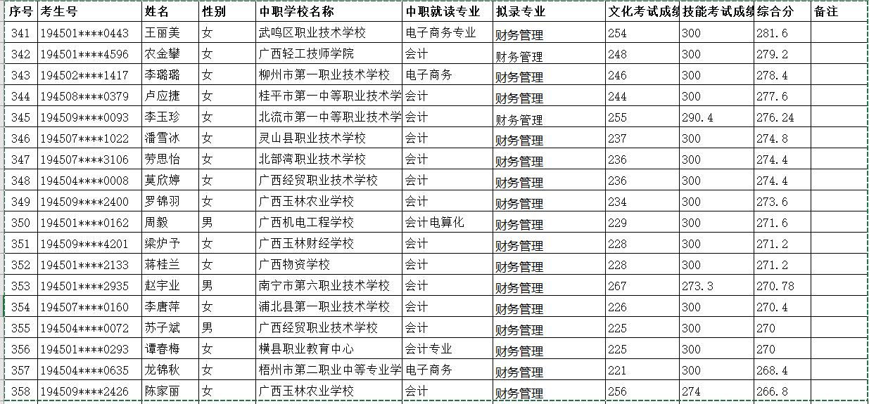 2019年广西科技师范学院本科对口自主招生中职毕业生拟录取名单公示