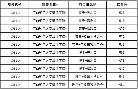 广西师范大学漓江学院2018年艺术类录取分数线