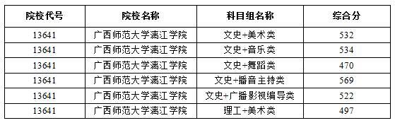2018年广西本科提前批艺术本科第二批最低投档分数线(征集)