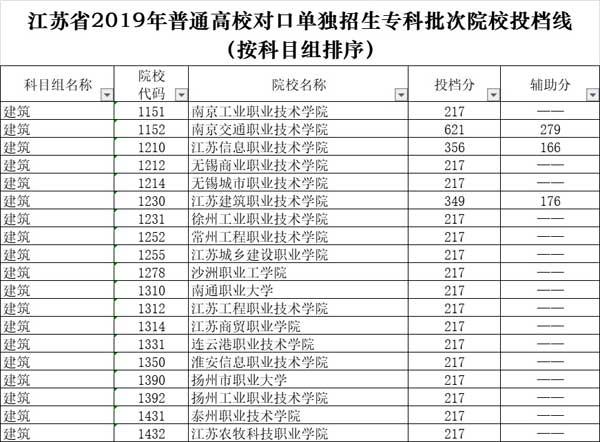 2019年江苏对口单招建筑类专业本科,专科院校投档线(附招生计划及学费)