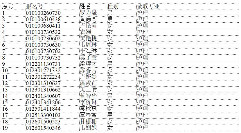 广西卫生职业技术学院2019年单独招生和对口招生录取名单公示