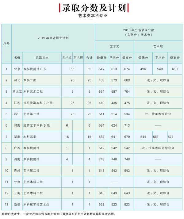 北京邮电大学世纪学院2018年艺术类(美术)录取分数线(附2019招生计划)