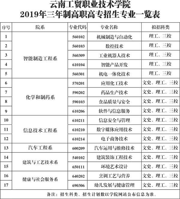 云南工贸职业技术学院招生专业