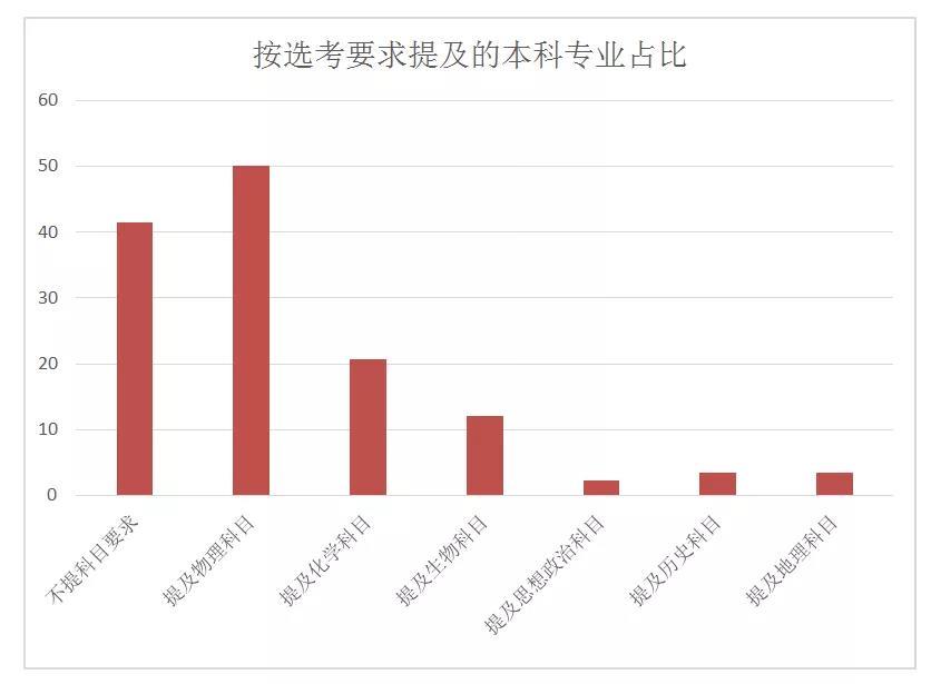 2019年天津高考报名人数:5.6万人