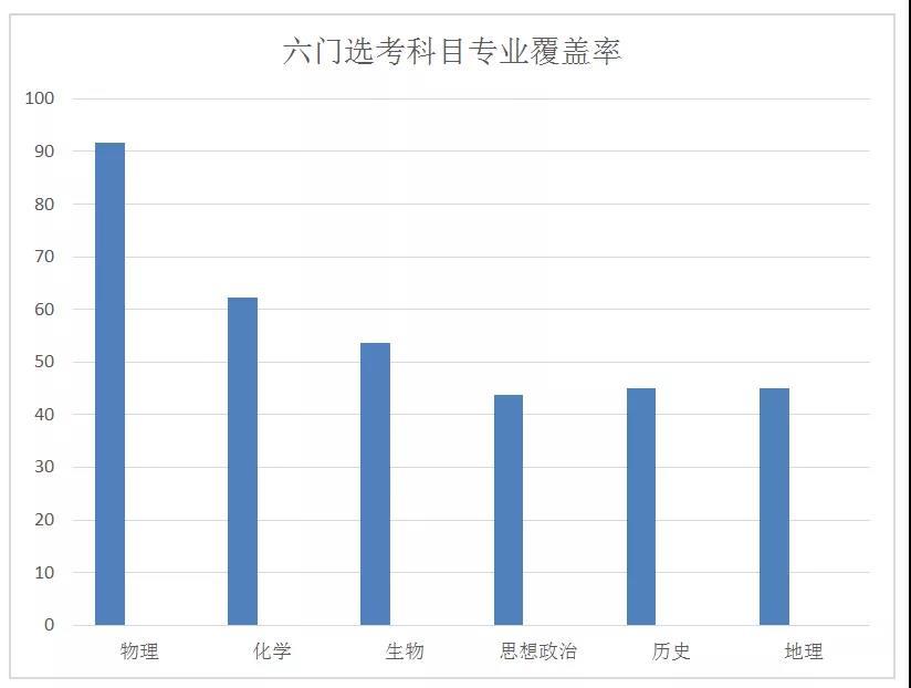 2019年天津高考报名人数:5.6万人2