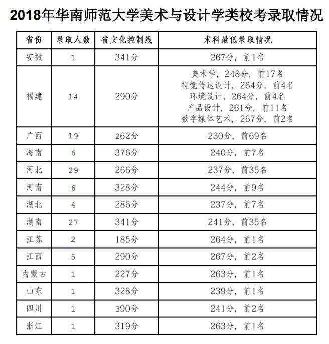 2018年华南师范大学音乐,美术类校考录取分数线