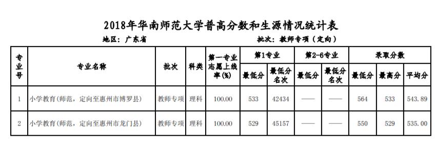 广东省招生(教师专项计划)录取分数线