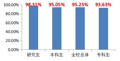 桂林理工大学就业率