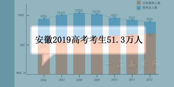 安徽2019年高考报名51.3万人 42万考生参加全国统考