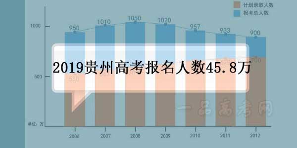 2019年贵州高考报名人数458797人