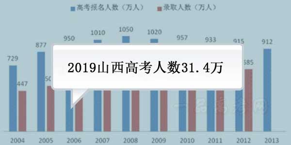 山西2019年高考报名人数共31.4万人