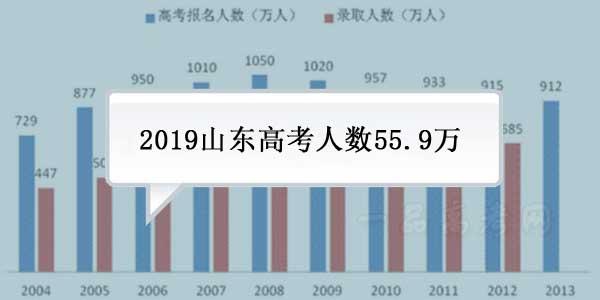 山东省2019年夏季高考参考人数55.99万人