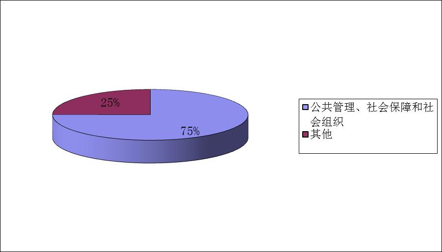 中央司法警官学院毕业生就业行业分布