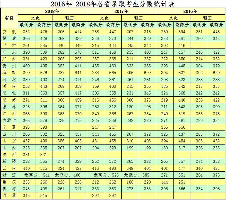 海南政法职业学院2018录取分数线2