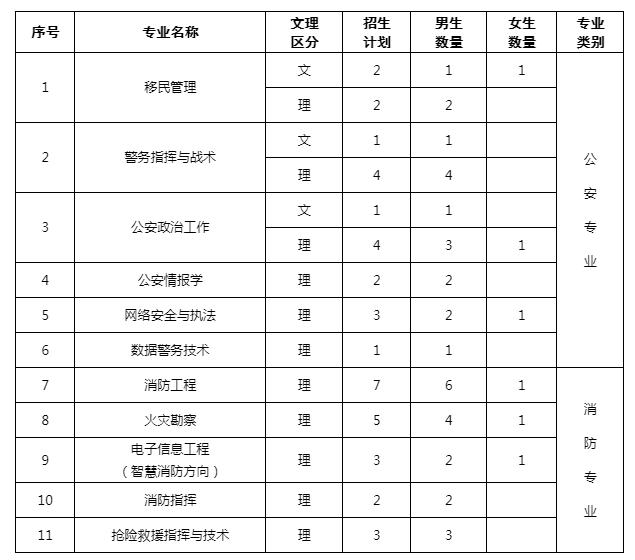中国人民警察大学2019年在天津招生计划