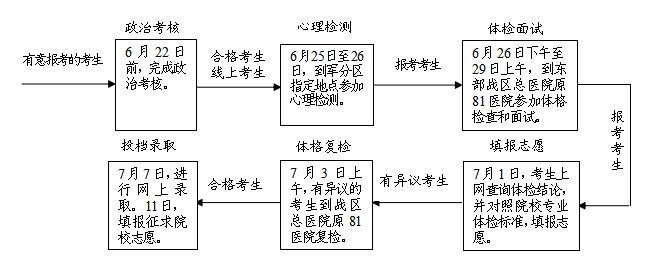 江苏2019年军校招生报考指南