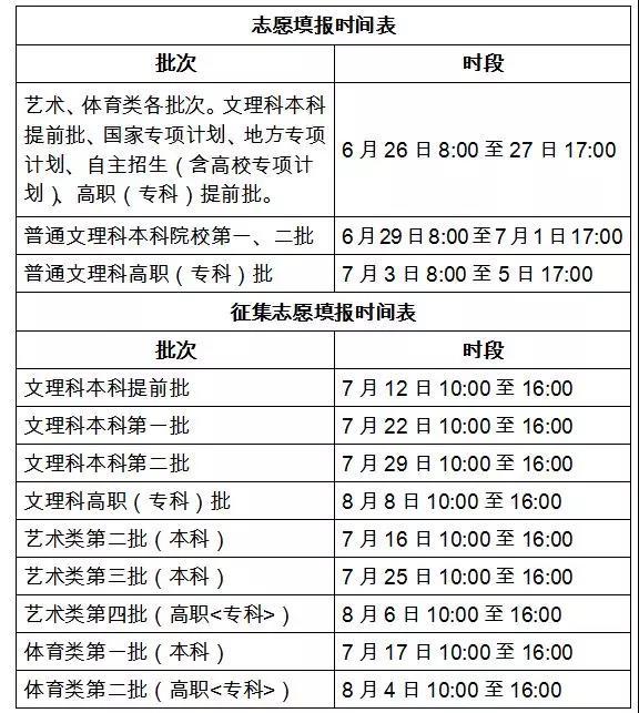 2019安徽志愿填报指南:各批次填报时间